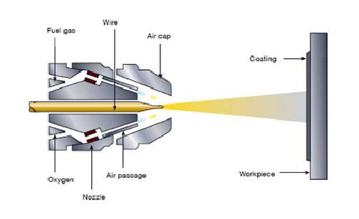 Gas Wire – Anti Corrosion